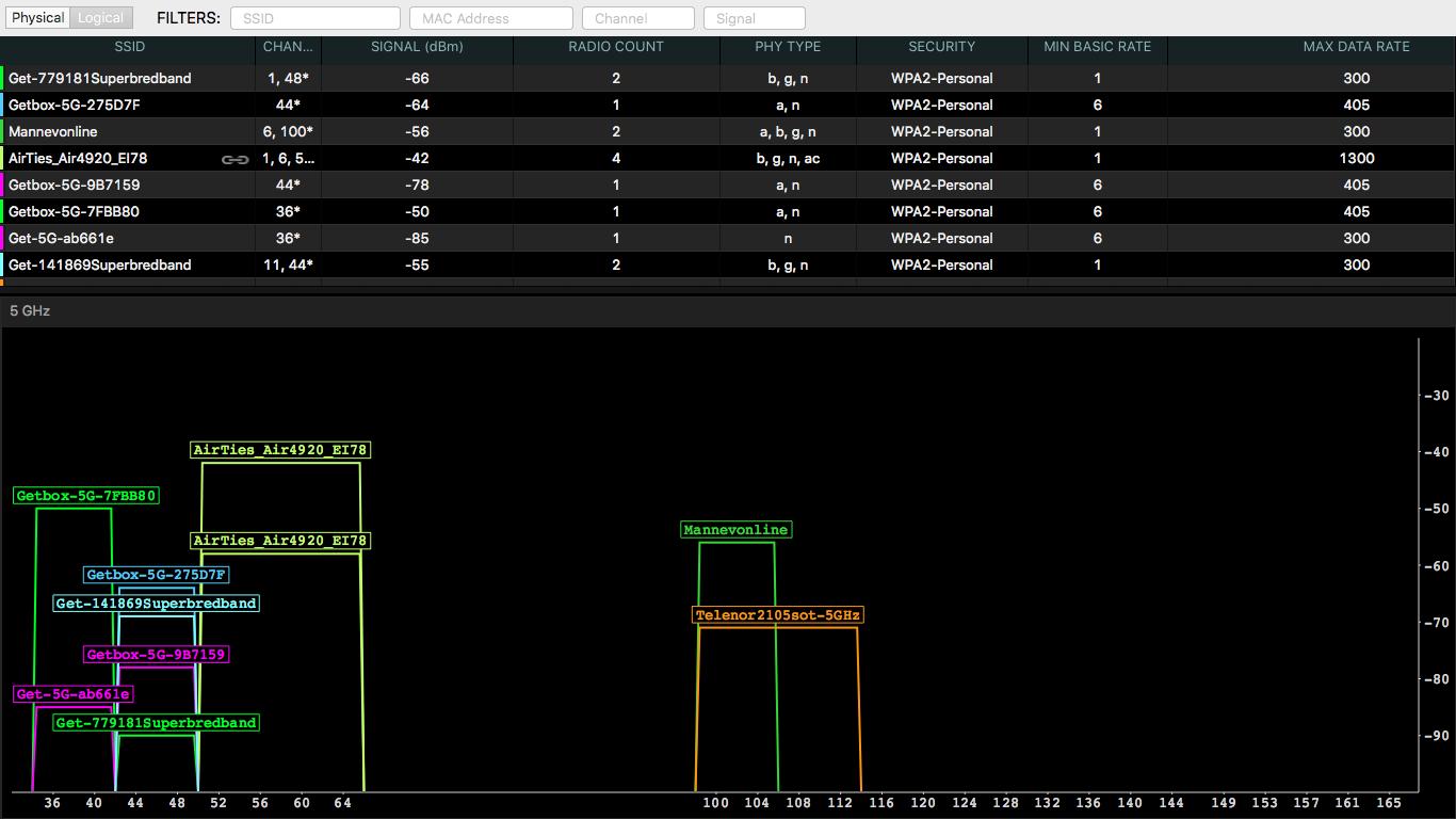 inSSIDer viser at det er langt mindre trangt om plassen på 5 GHz-båndet.