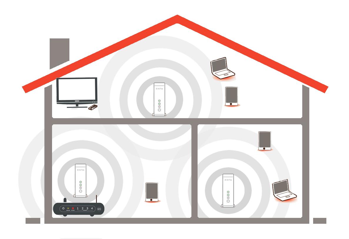 Illustrasjon: Hus med tre AirTies-enheter