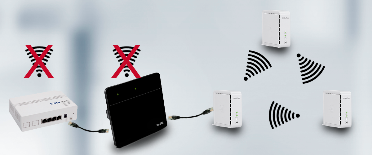 Connect the access point to the device acting as the router regardless of the number of devices in the network setup