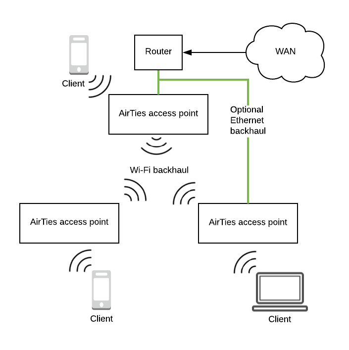 All access points are sibling nodes that can communicate directly.