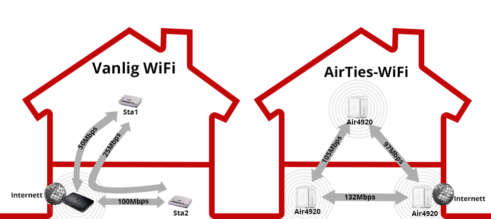 Illustration: Traditional Wi-Fi with one central access point in the router versus AirTies Wi-Fi with mesh