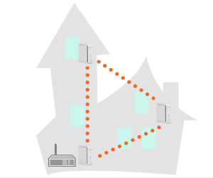 In a mesh network, traffic is distributed among the access points