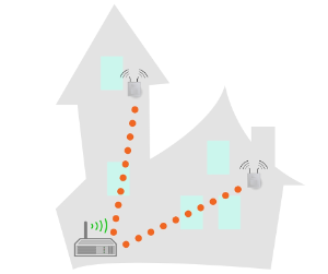 A wireless repeater repeats the signal from the router, but is not an independent access point