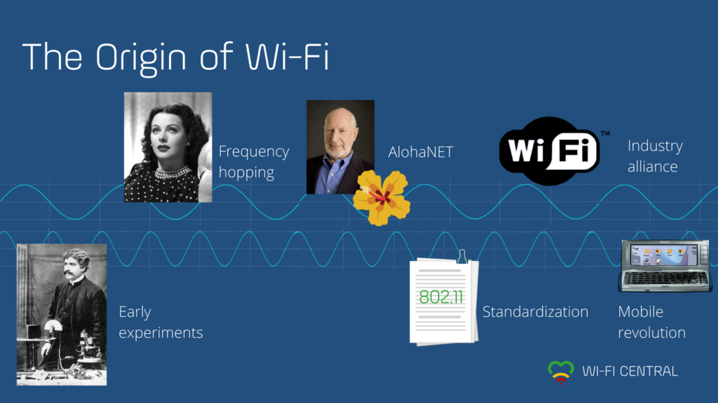 The History of Wi-Fi