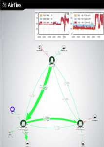 AirTies Network Visualizer screenshot